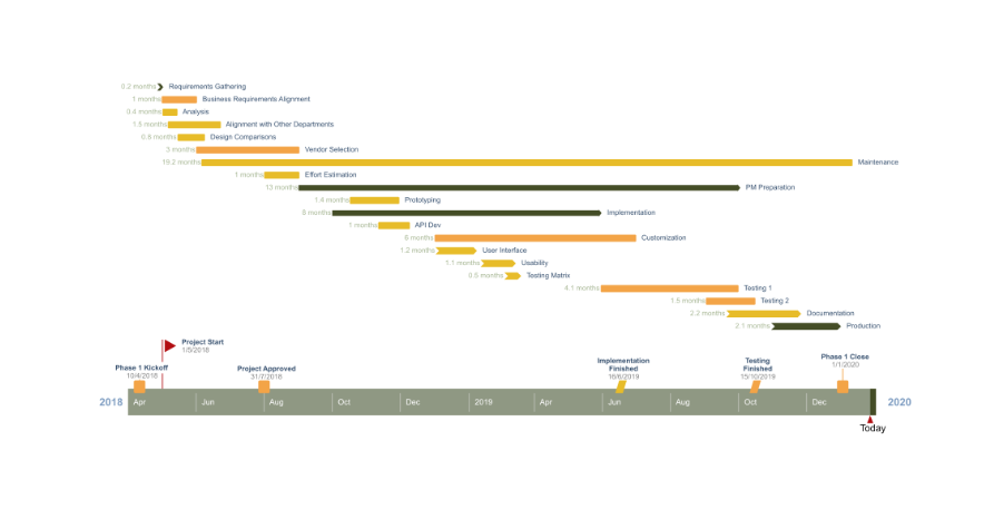 Timeline generated online from Project data