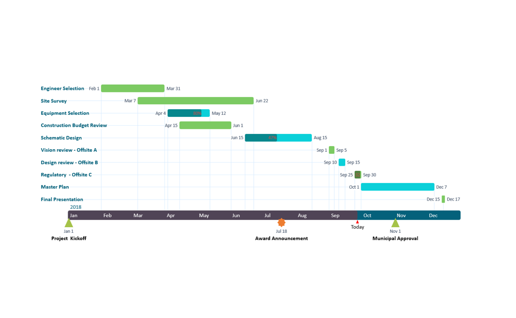 Timeline made from project plan in Excel
