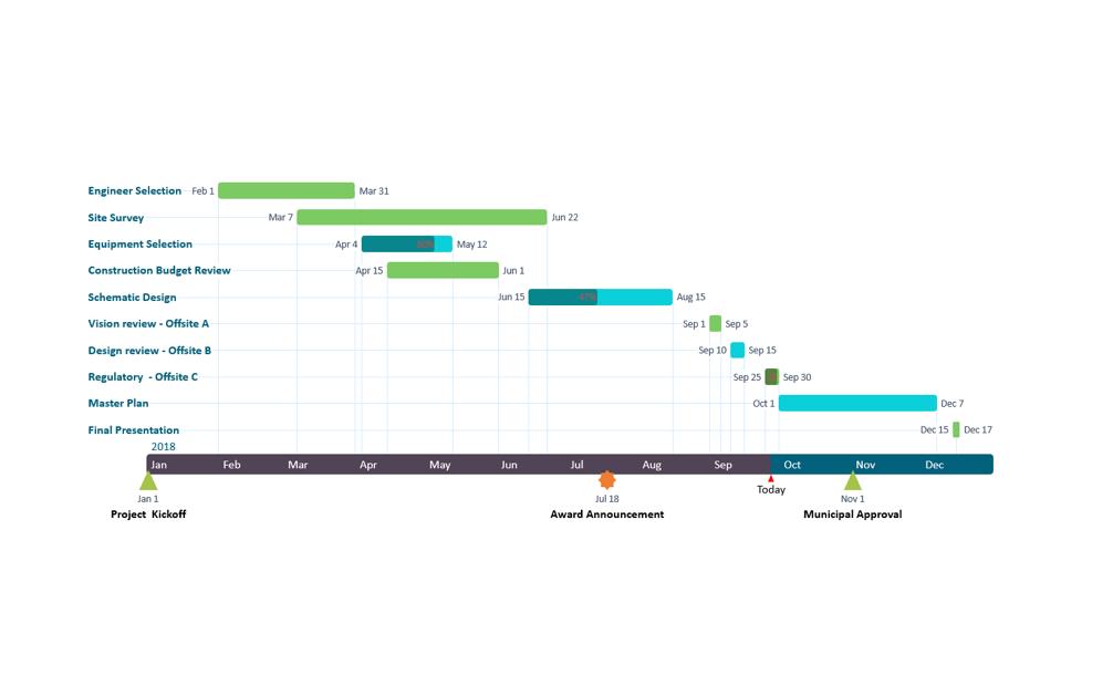 Frise chronologique créée à partir du plan de projet dans Excel