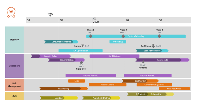 Technologie Roadmap