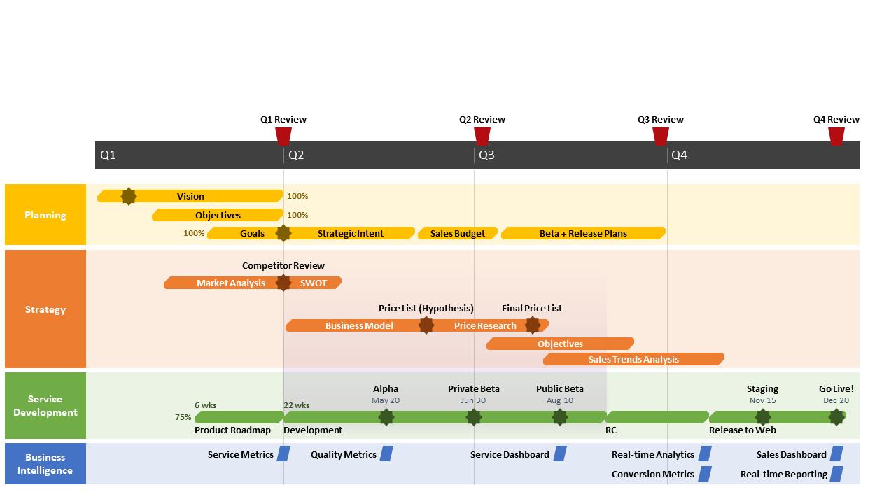 Modèle de Diagramme à Couloirs de Base