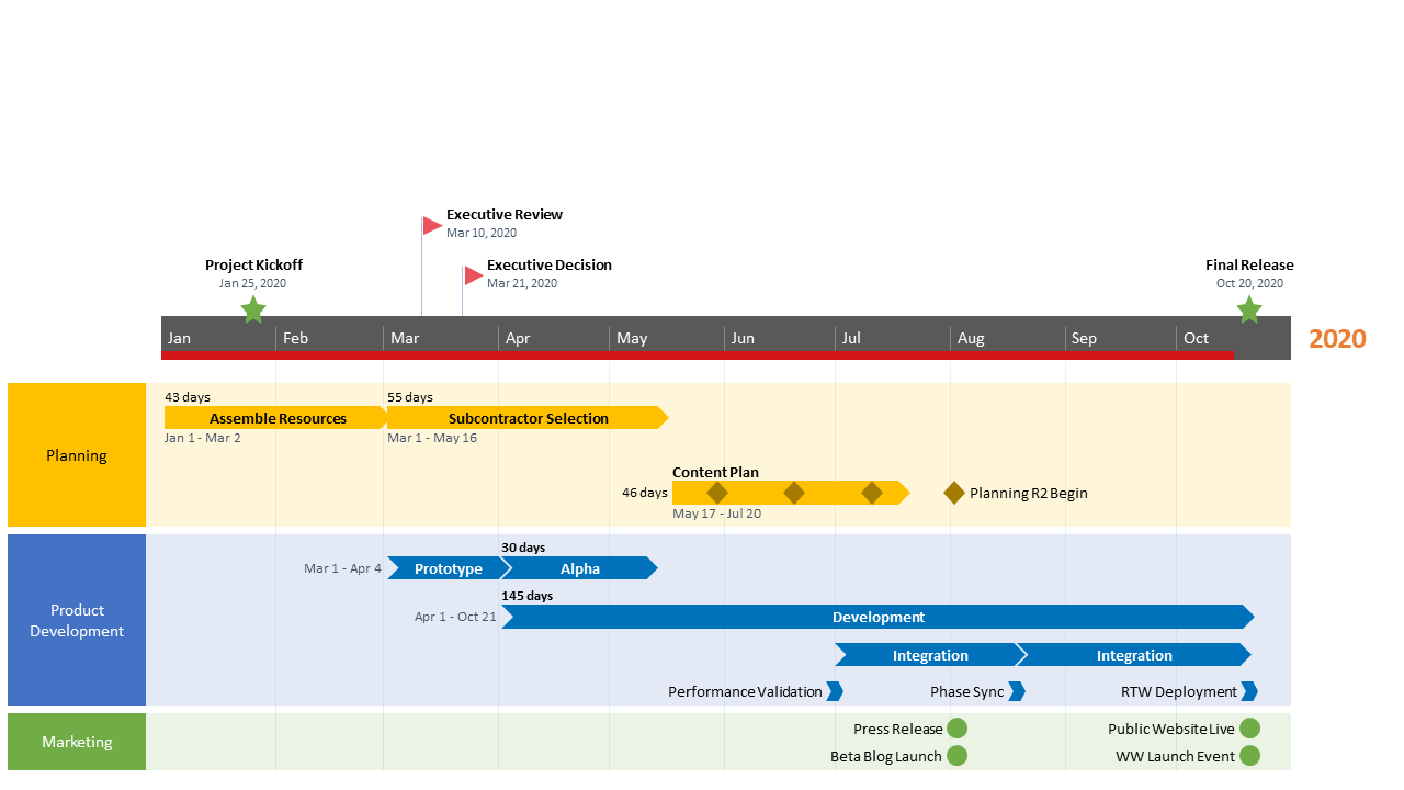 Cross-Functional Swimlane Flow Chart Template