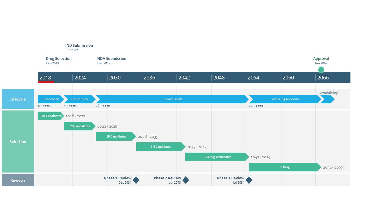 Modèle de Diagramme de Plan de Processus à Couloirs